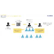 星クーポン:Line、Twitter、Facebook全般利用出来るスマホ・クーポン発行システムの商材